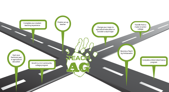 National Teach Ag Campaign - Frequently Asked Questions | National ...