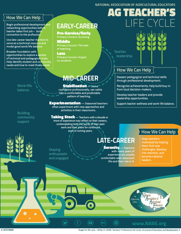 Life Cycle of an Ag Teacher Infographic - click to view larger image